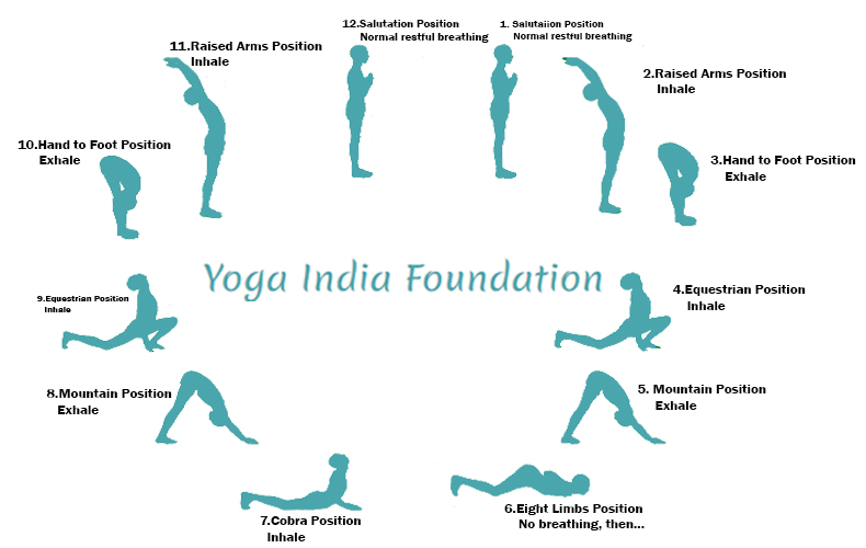 Traditional Hatha Surya Namaskar Sun Salutation Yoga India